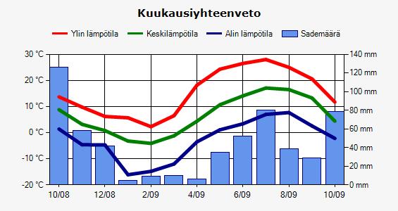 Viikin sää - Helsinki